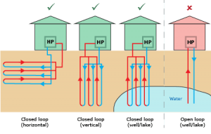 Ground and Water Source heat pumps